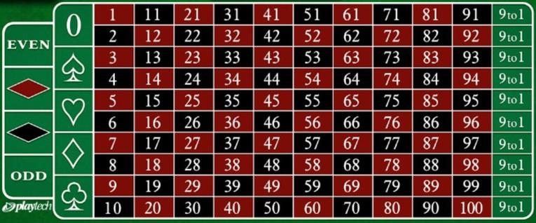101 Roulette Board