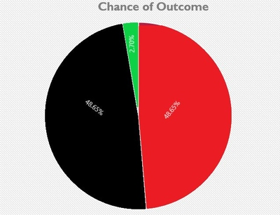 Chance of Outcome