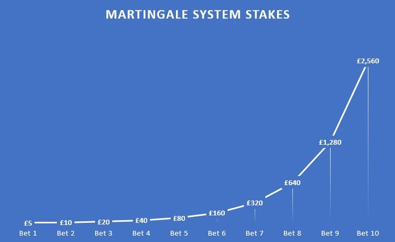 Martingale System Stakes Chart